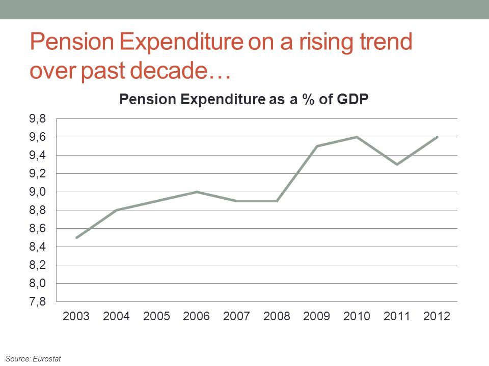 Pension Expenditure on a rising trend over past decade…