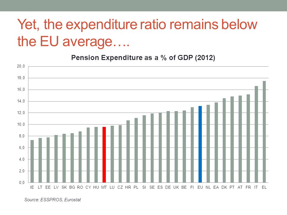 Yet, the expenditure ratio remains below the EU average….
