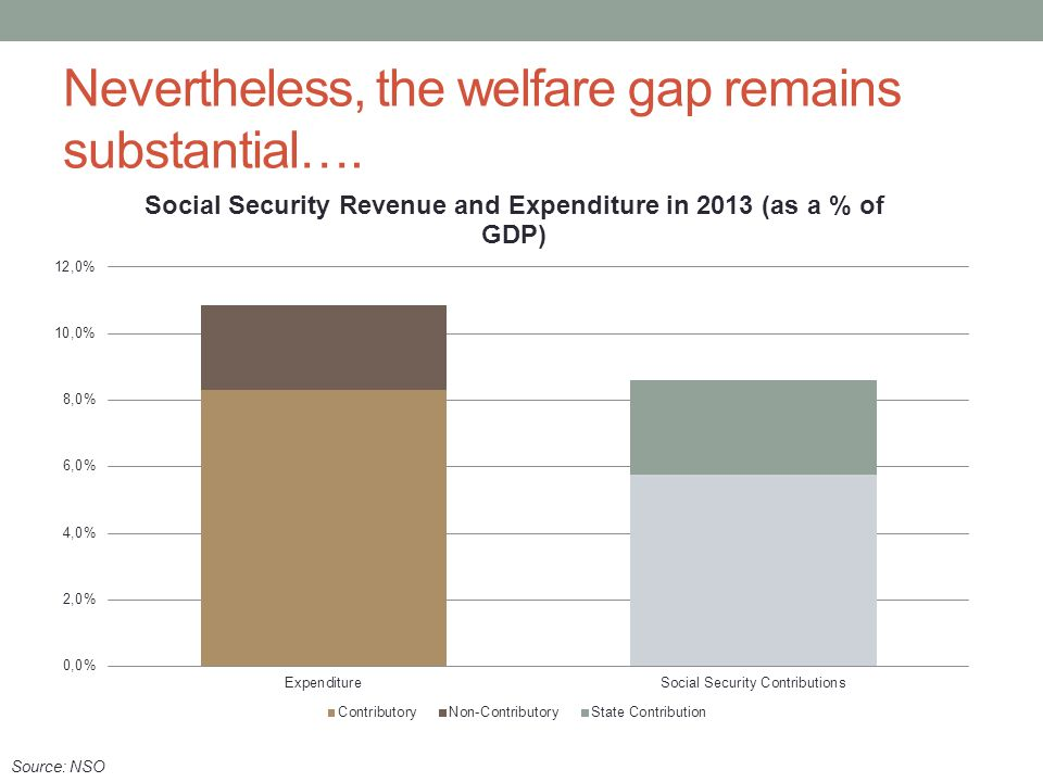 Nevertheless, the welfare gap remains substantial….