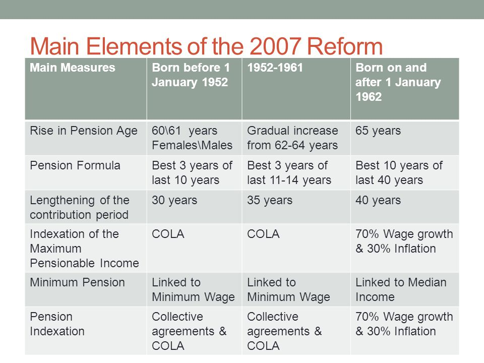 Main Elements of the 2007 Reform