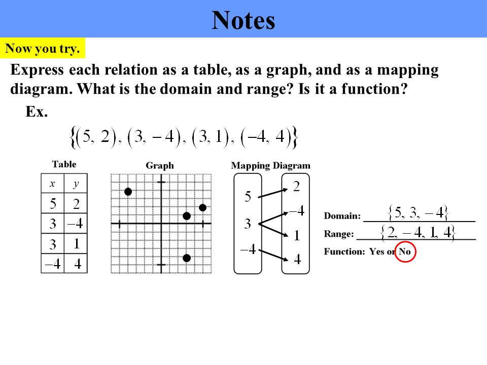 Snap Mapping Diagram Graph Choice Image How To Guide And Refrence
