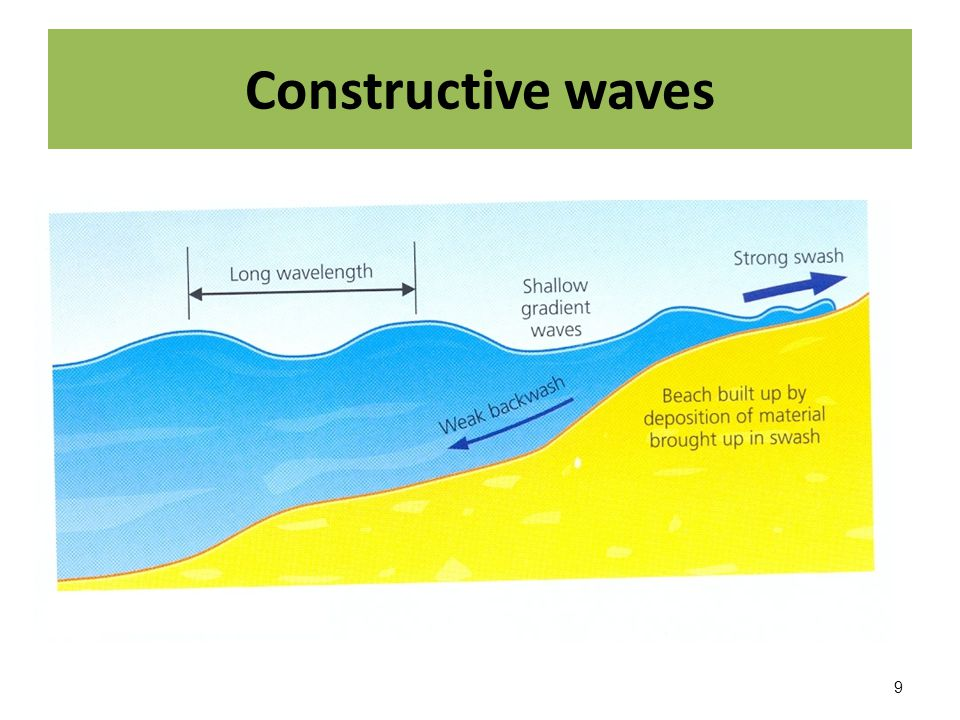 Orig additionally  as well Constructive Waves furthermore Superposition Of Waves as well Waves. on constructive and destructive wave diagram