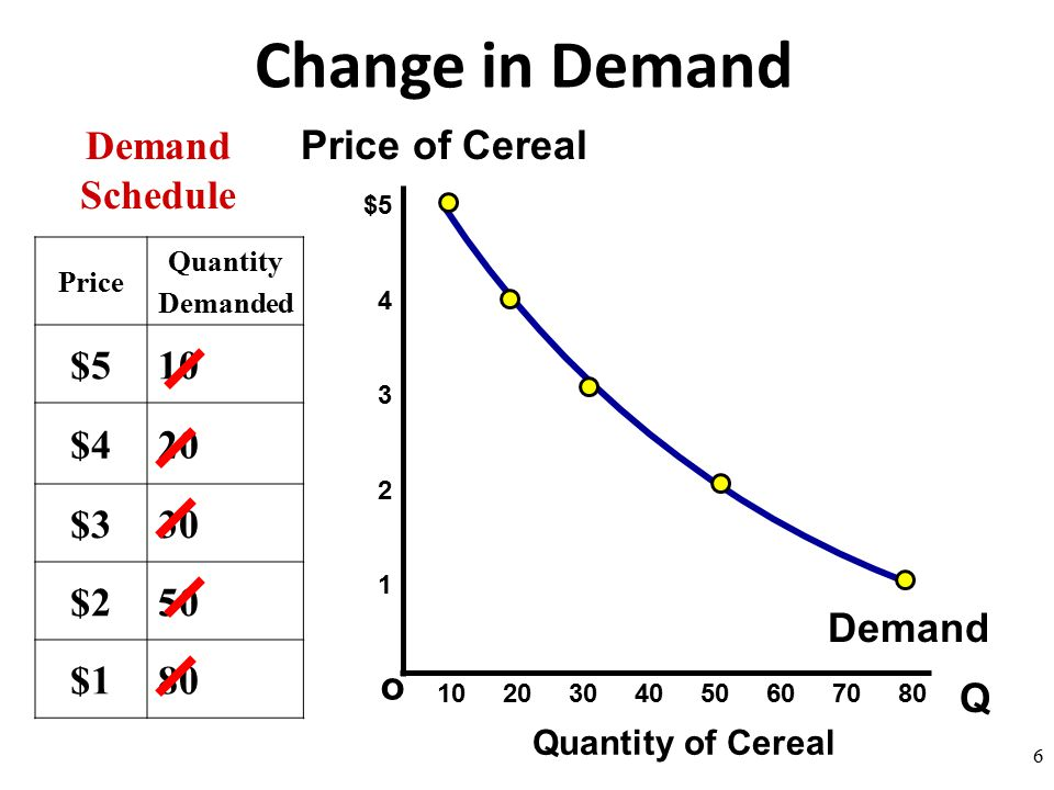 change quantity demand essay Economic: supply and demand and quantity essay exist in this essay i am going explain how a perfect market is linked to the identification of the important differences market between a.