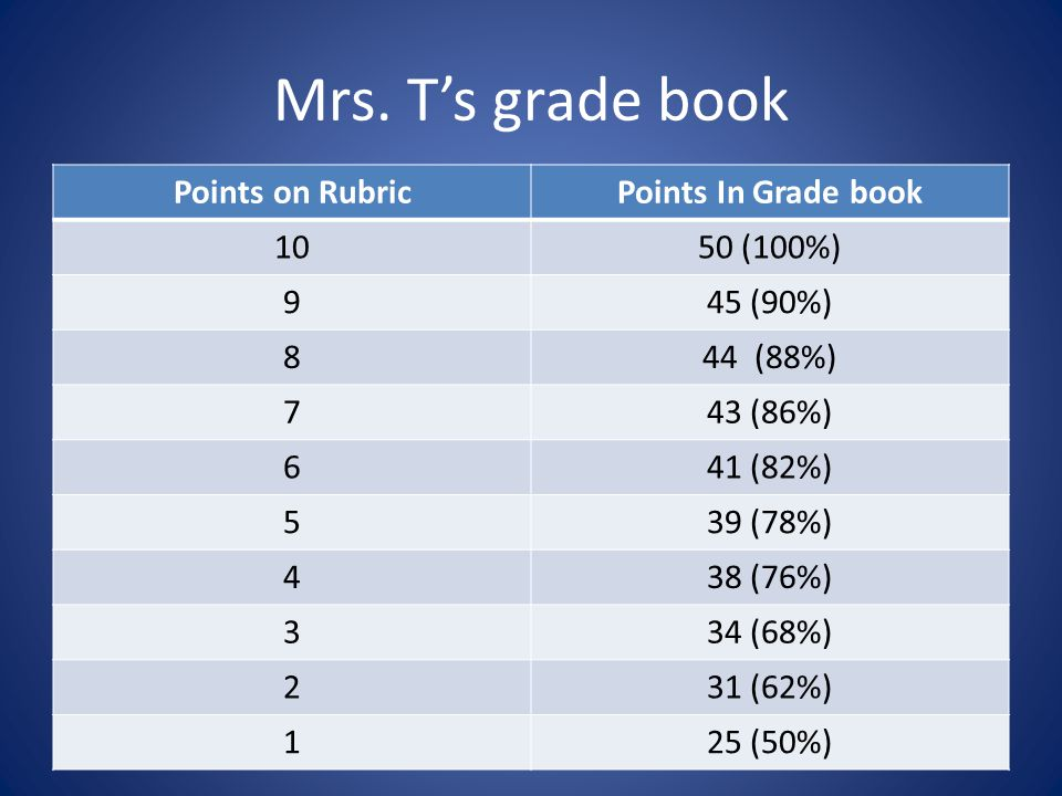 100 point essay rubric 100 points book report rubric for fiction a detailed book report guide that is easy to grade this rubric for a book project on fiction will help students write a book review that is well-developed and thoughtful.