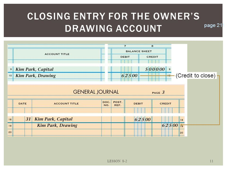 CLOSING ENTRY FOR THE OWNER'S DRAWING ACCOUNT