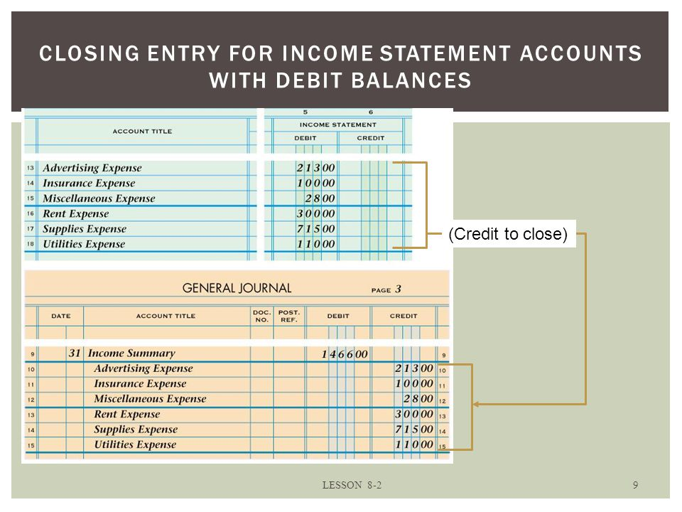 CLOSING ENTRY FOR INCOME STATEMENT ACCOUNTS WITH DEBIT BALANCES