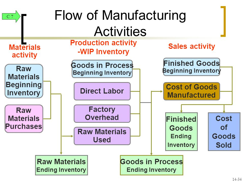 raw materials inventory flow charts Inventory refers primarily to goods, raw materials, and other tangible items that a business holds ultimately for sale inventory management is the art of making in-demand products available when customers want them while keeping inventory costs low inventory flow is rightfully called the lifeblood of the business.