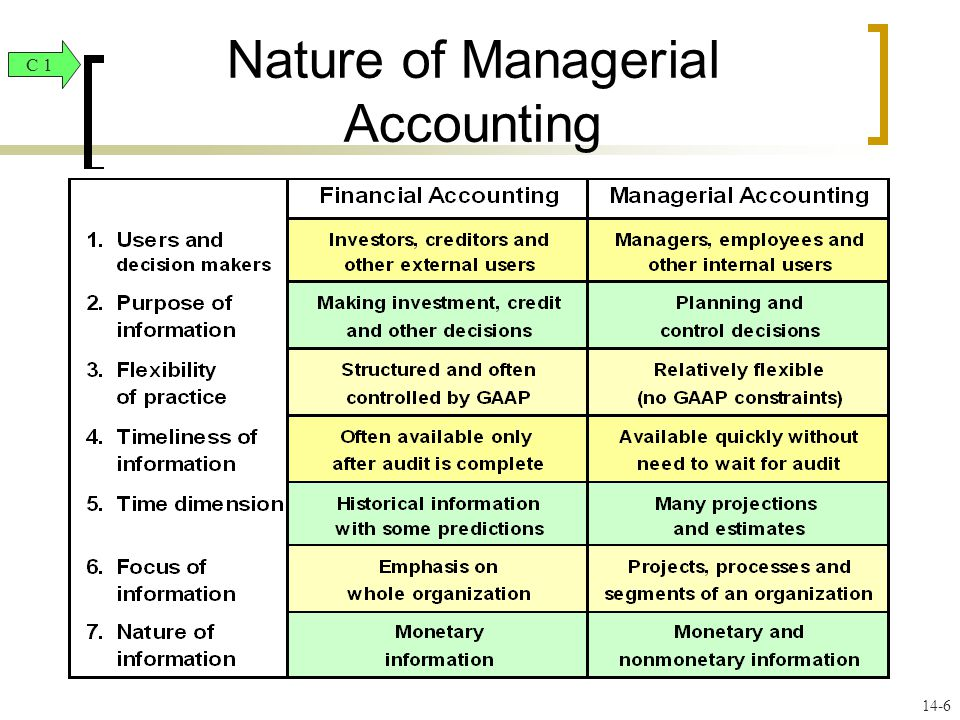 nature of accounts Q: what is the nature of a capital redemption reserve account a: short answer: personal details: there are three types of accounts, classified on the basis of nature - personal, real, nominal.