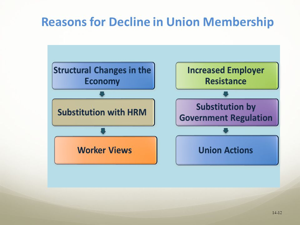 States Where Union Membership is Highest, Declining the Most