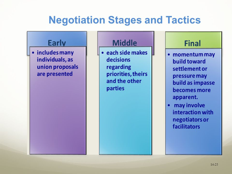 labor relations and negotiations pdf