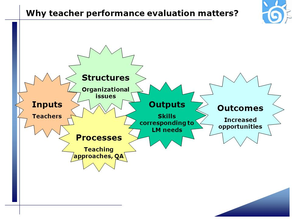 Structures Inputs Outcomes Outputs Processes