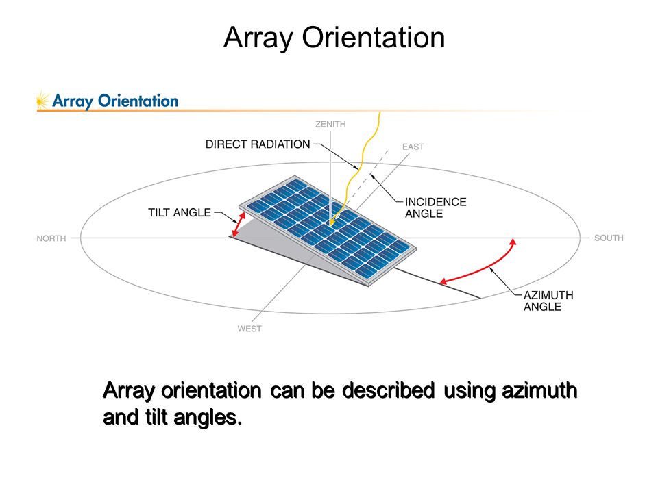 Solar Panel Tilt Angle In India Optimum Tilt Of Solar