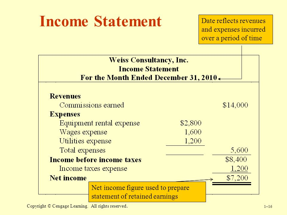 Income Statement Date reflects revenues and expenses incurred over a period of time.