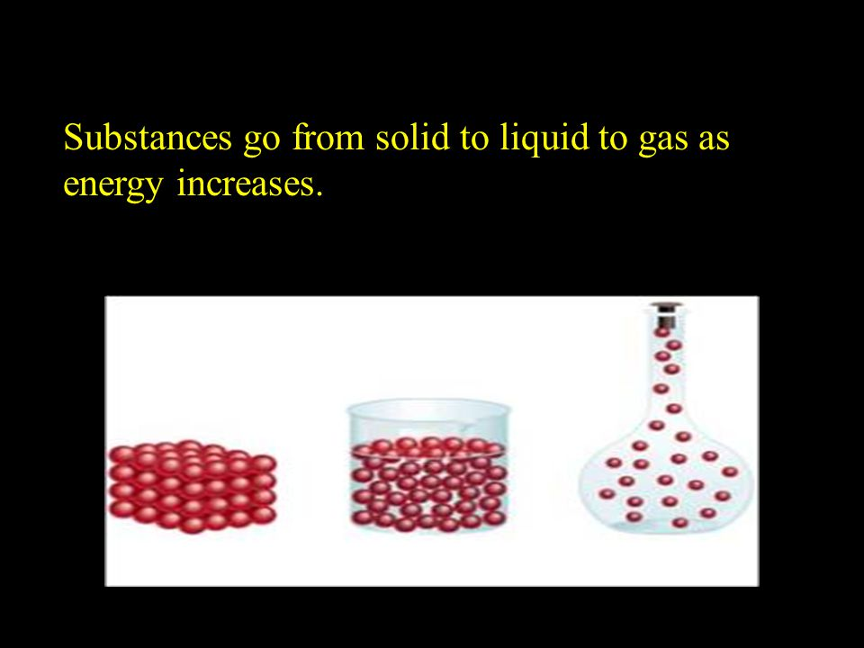 Substances go from solid to liquid to gas as energy increases.