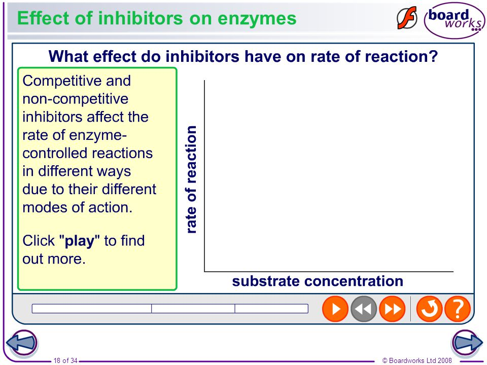 Effect of inhibitors on enzymes