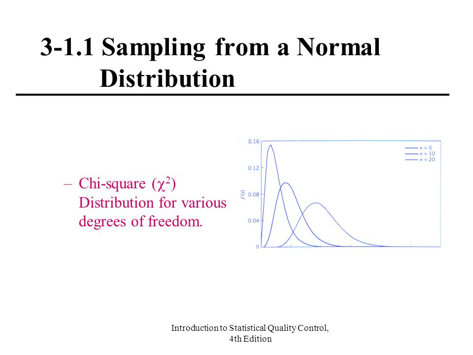 3-1.1 Sampling from a Normal Distribution