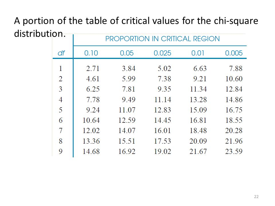Table value of chi square choice image table decoration ideas watchthetrailerfo chi square statistic and tests ppt video online download 22 a portion of the table of watchthetrailerfo