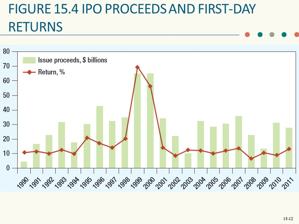FIGURE 15.4 IPO PROCEEDS AND FIRST-DAY RETURNS
