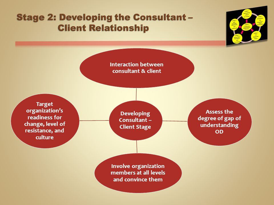 od consultant-client relationship essay Relationship that the consultant establishes with the client at the very beginning in this initial phase,  management consulting: a guide to the profession.