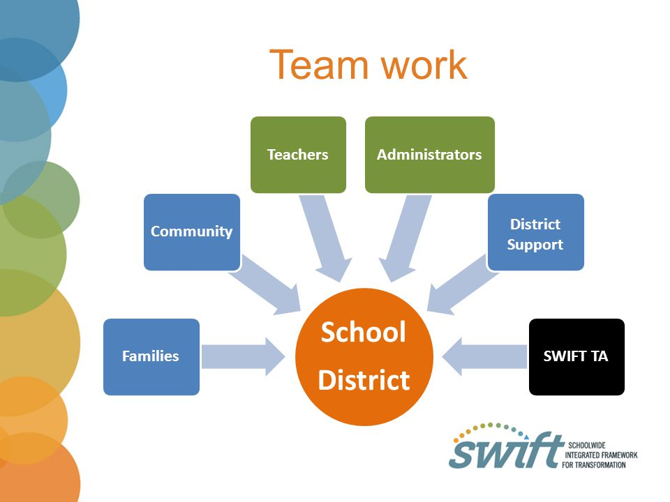 Team work School District Families Community Teachers Administrators
