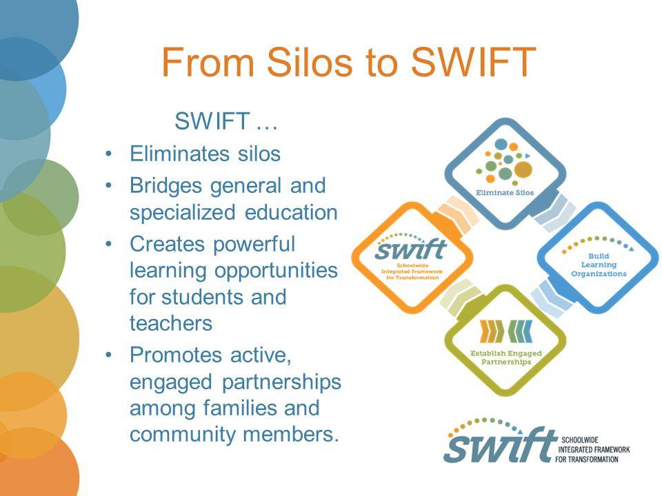 From Silos to SWIFT SWIFT … Eliminates silos