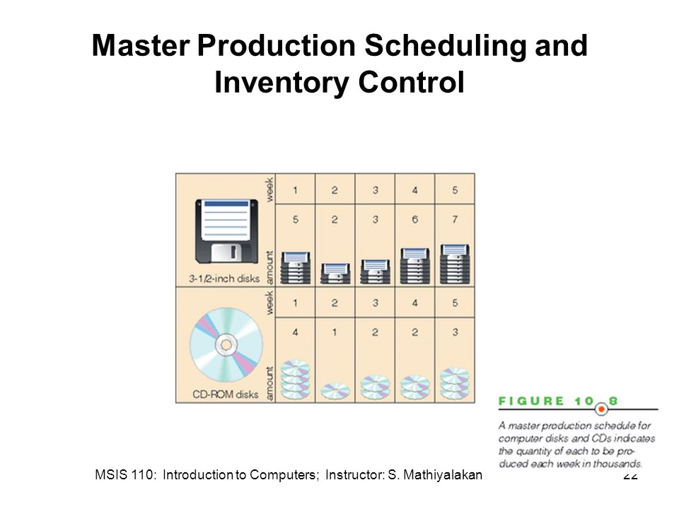 Master Production Scheduling and Inventory Control