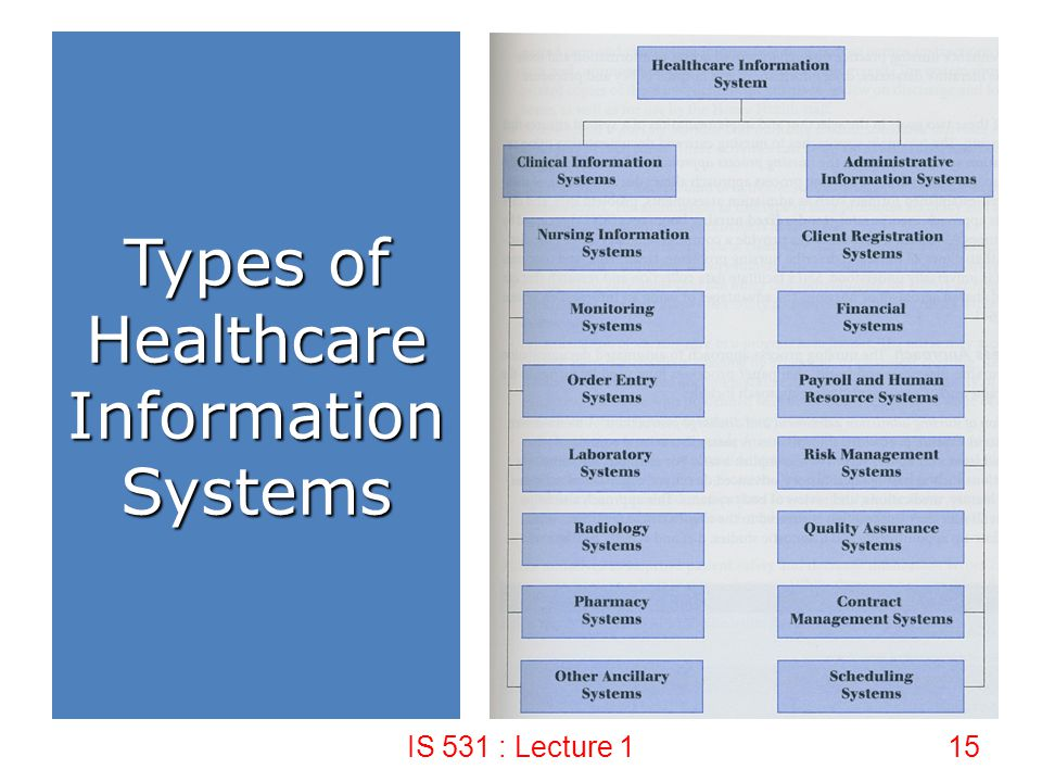Types of Healthcare Information Systems