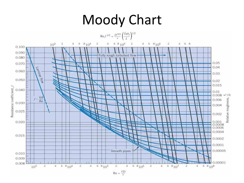 Fluid mechanics ppt video online download 12 moody chart ccuart Images