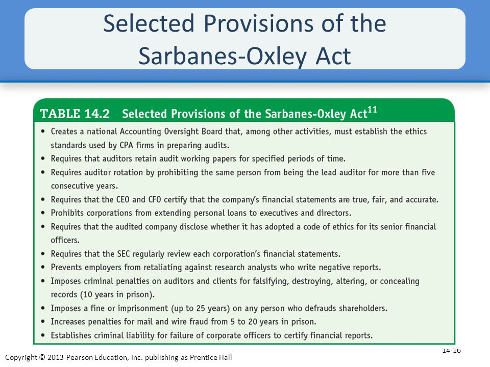 Selected Provisions of the Sarbanes-Oxley Act