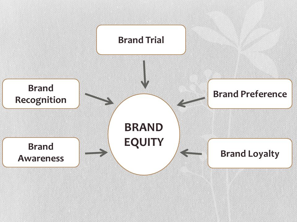 brand awareness and preference Abstract: the purpose of the paper is to study the brand awareness and consumer preference in rural areas of bihar and to study the consumer preference in fast moving consumer goods category.