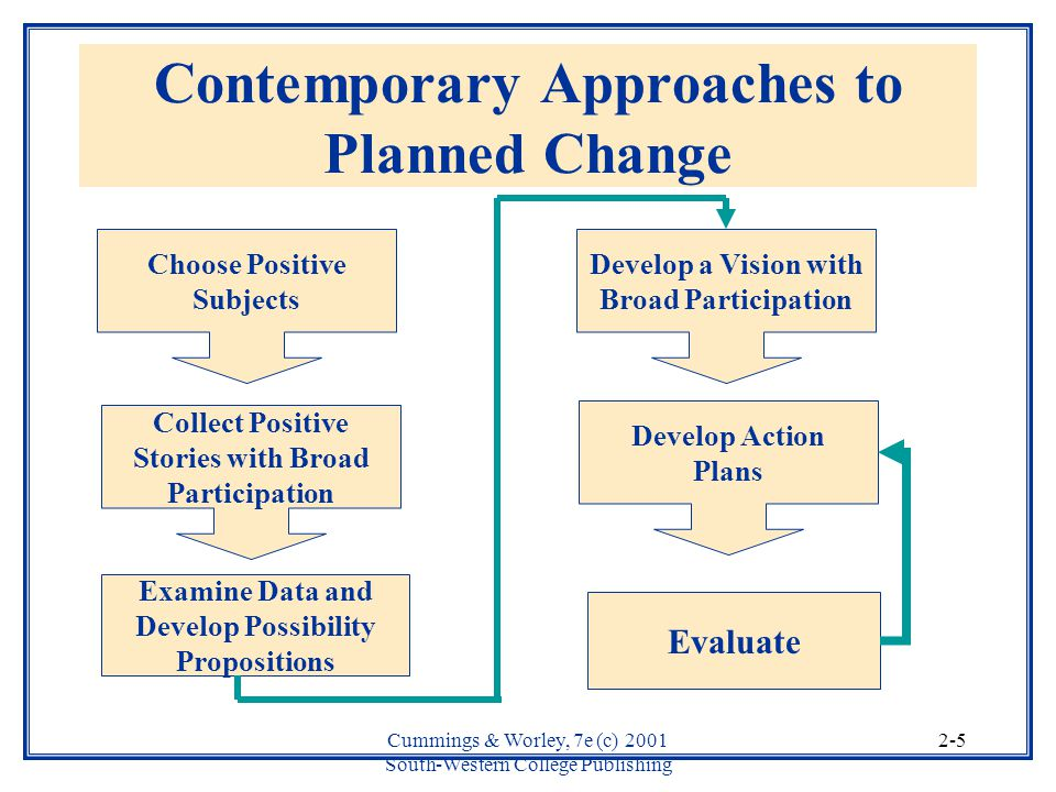 planned change In this article, the author explores the use of the lewin's theory of planned change as a strategic resource to mobilize the people side of change an overview of the theory is provided along with a discussion of its strengths, limitations, and targeted application.