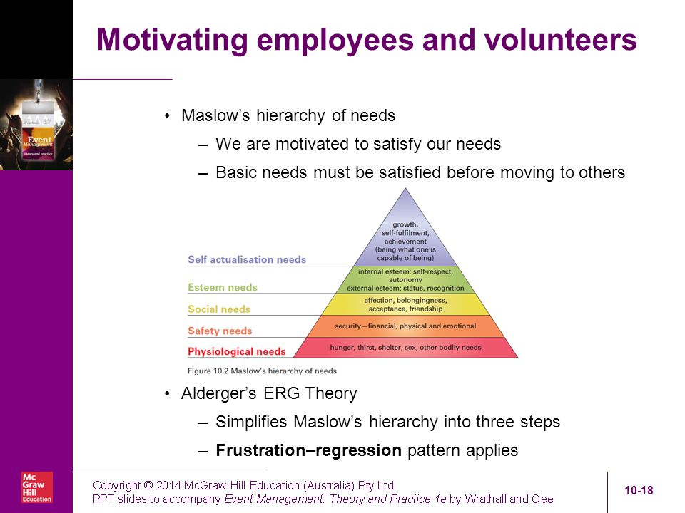 Motivating employees using maslow's hierarchy of College