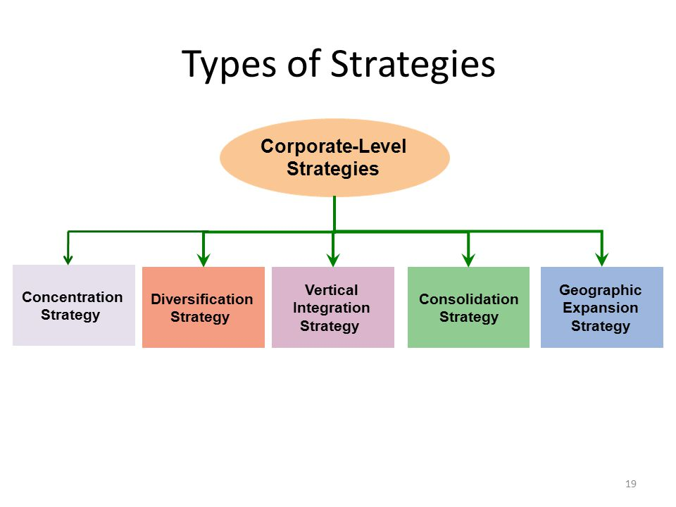 Types of Strategies Corporate-Level Strategies