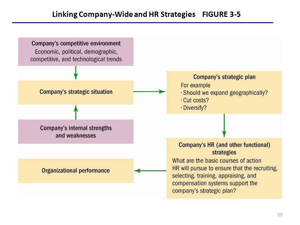 FIGURE 3-5 Linking Company-Wide and HR Strategies