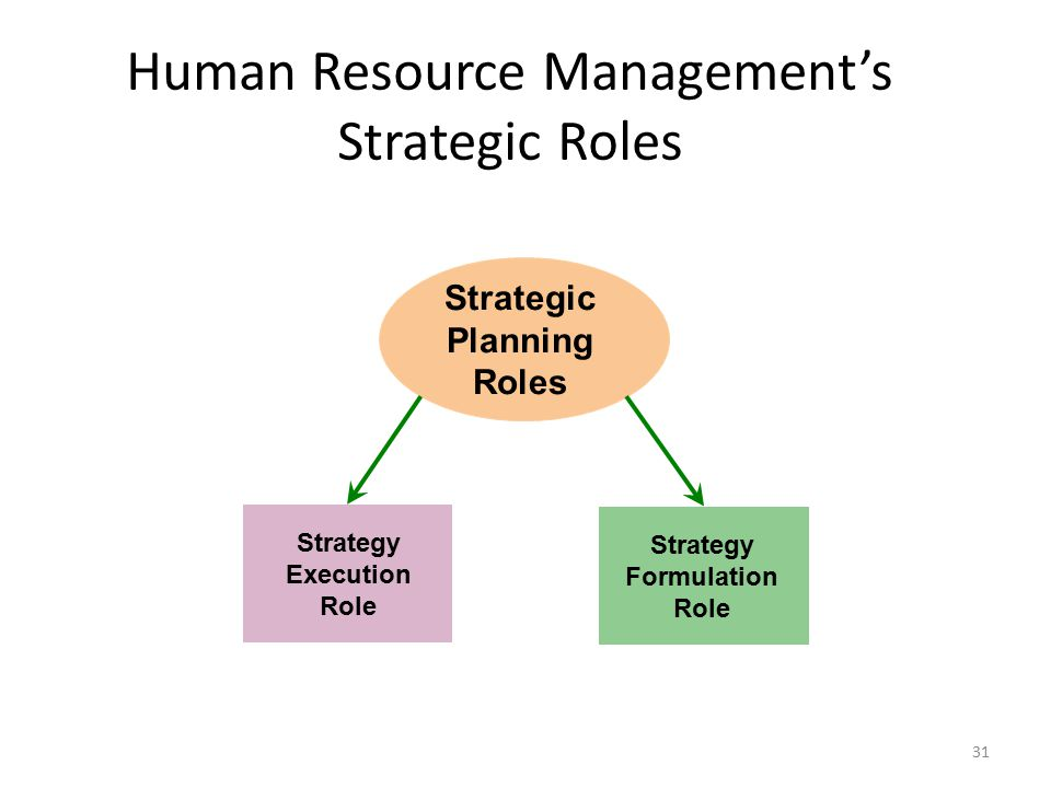 human resource management role Read this essay on human resources management roles come browse our large digital warehouse of free sample essays get the knowledge you need in order to pass your classes and more.