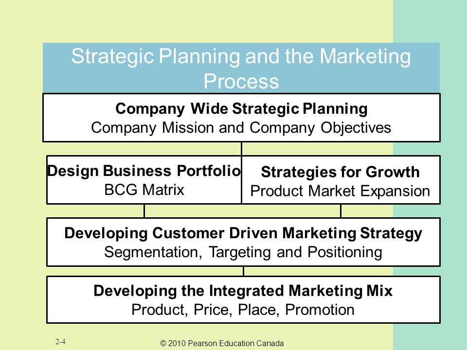 Chapter Two Marketing Strategy Where Marketing Really Begins Ppt Video Online Download