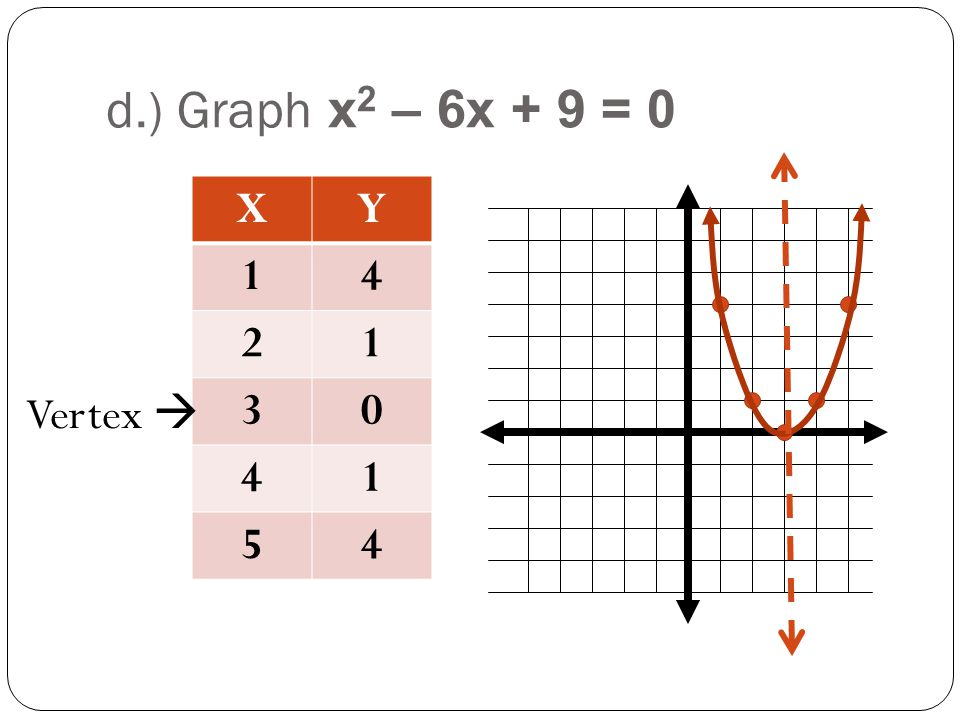 Glencoe Algebra 2 5 3 Solving Quadratic Equations By Graphing – Solving Quadratic Equations by Graphing Worksheet Answers