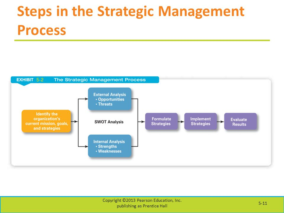 Steps in the Strategic Management Process