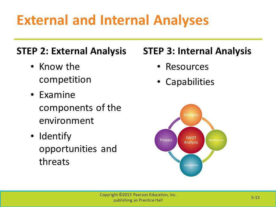 External and Internal Analyses