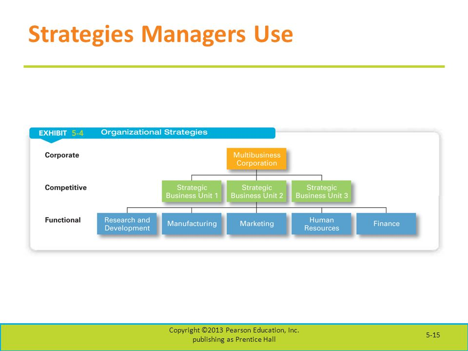 Strategies Managers Use