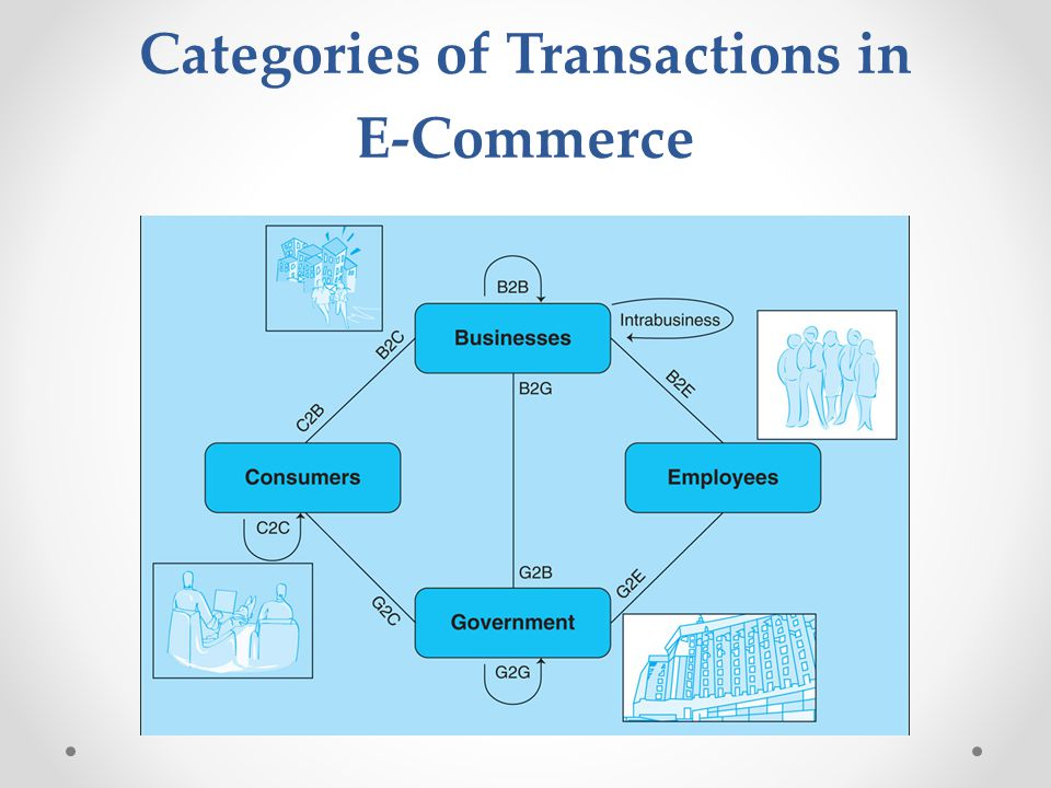 Categories of Transactions in E-Commerce