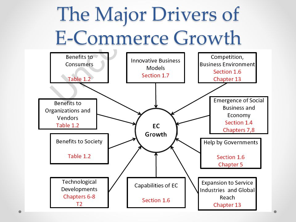 The Major Drivers of E-Commerce Growth