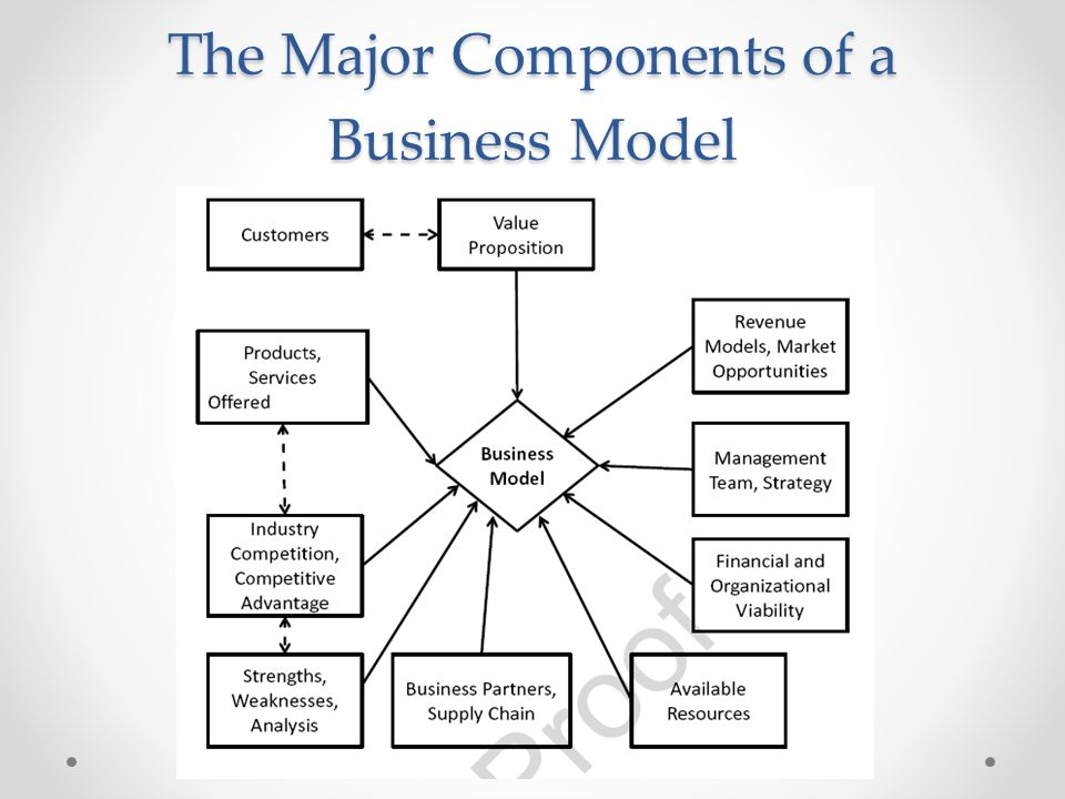 The Major Components of a Business Model