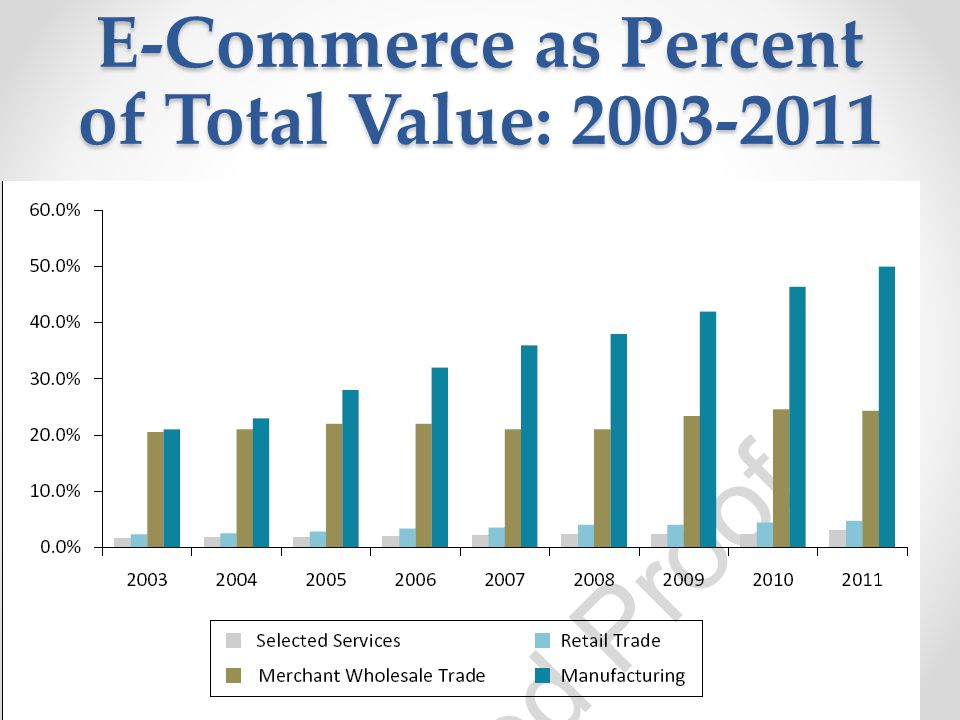 E-Commerce as Percent of Total Value: 2003-2011