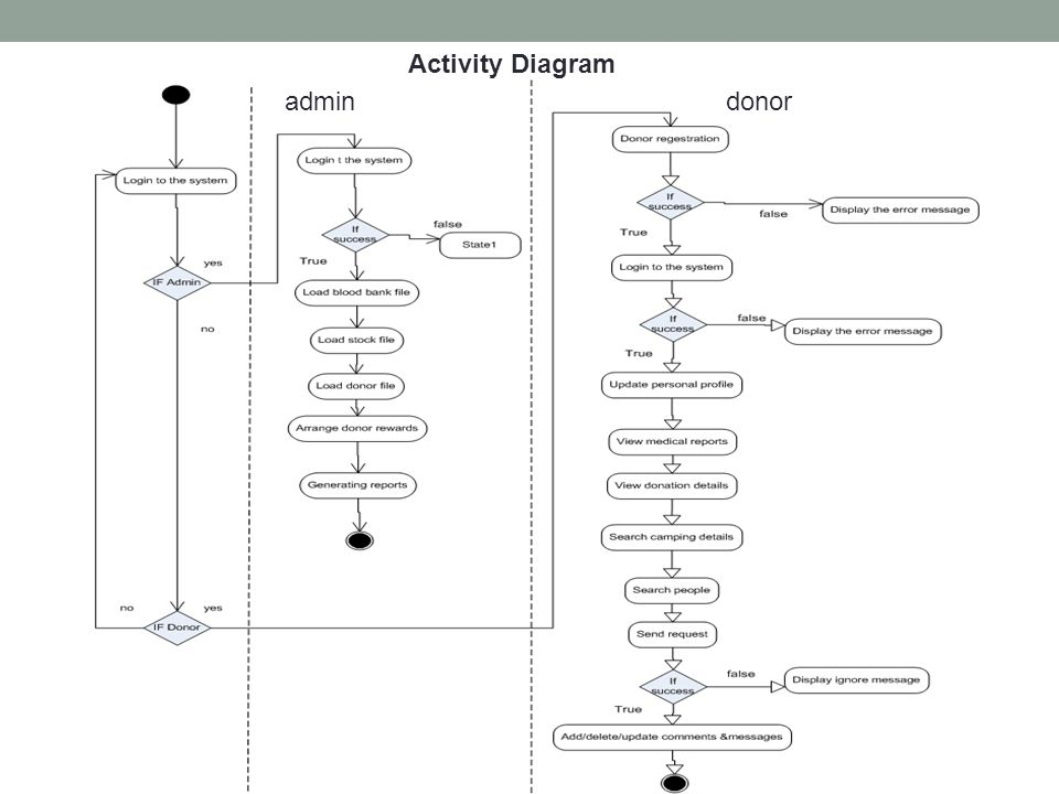 Blood bank management system ppt video online download 2 activity diagram admin donor ccuart Choice Image