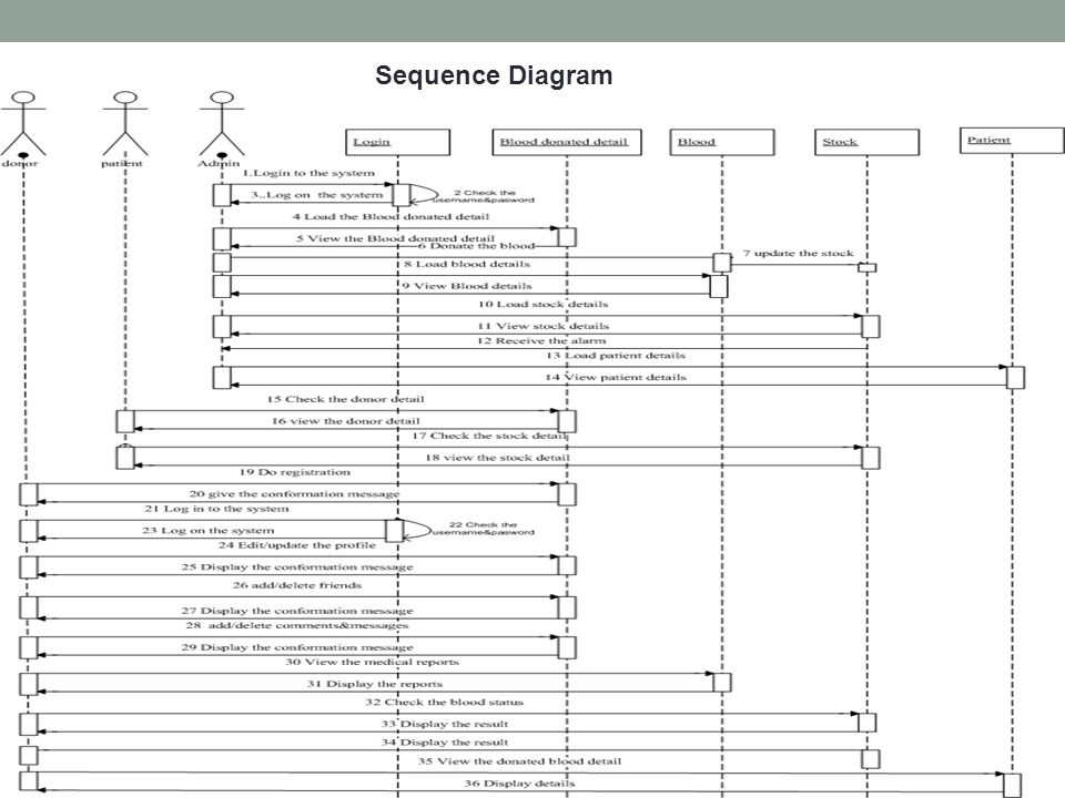 Blood bank management system ppt video online download 7 sequence diagram ccuart Choice Image