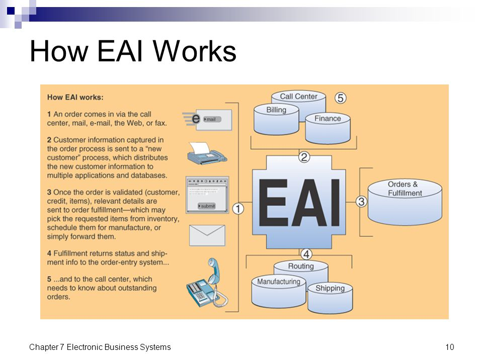 How EAI Works Chapter 7 Electronic Business Systems