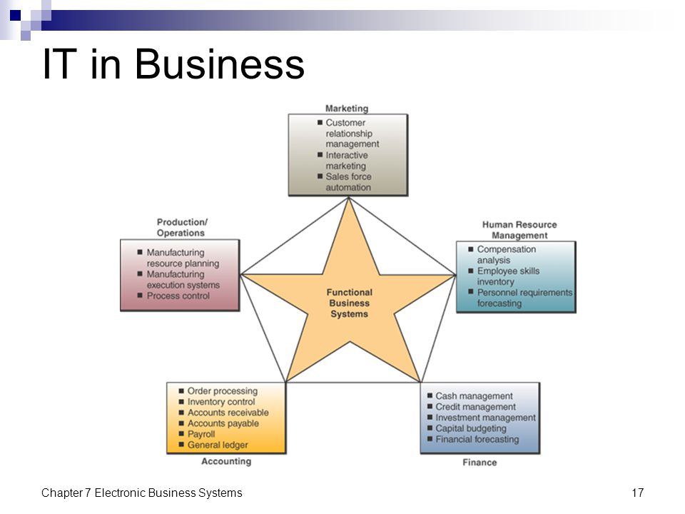 IT in Business Chapter 7 Electronic Business Systems