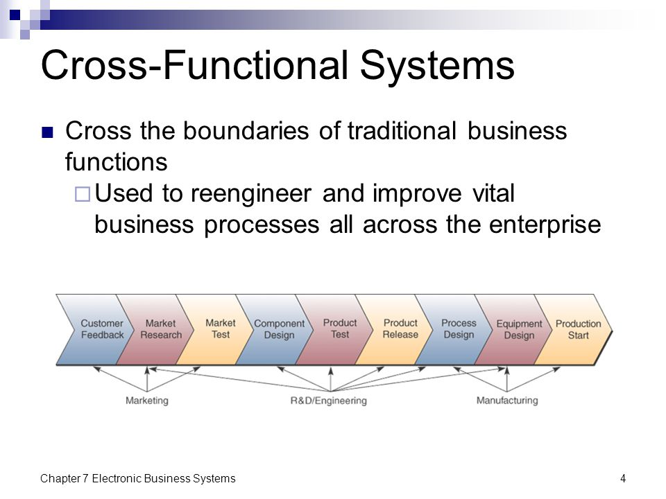 Cross-Functional Systems