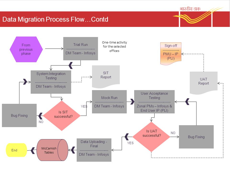 Data Migration Process Ppt Video Online Download